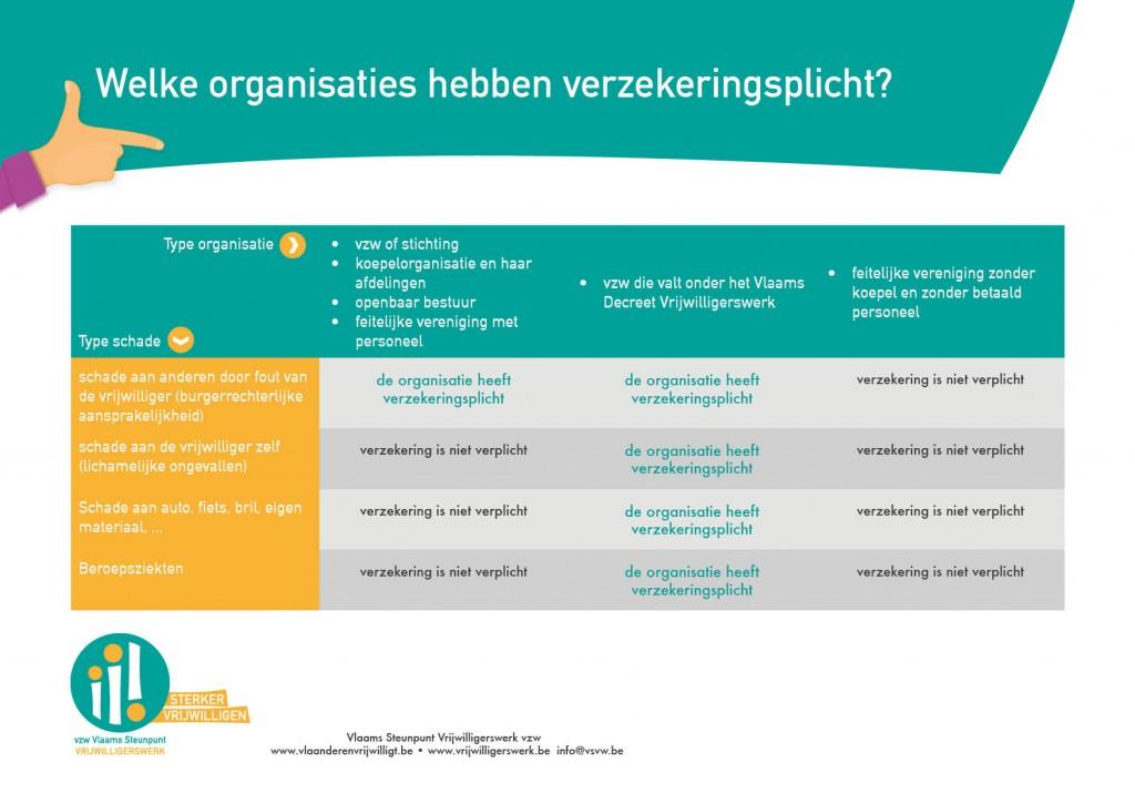verzekeringsplicht tabel